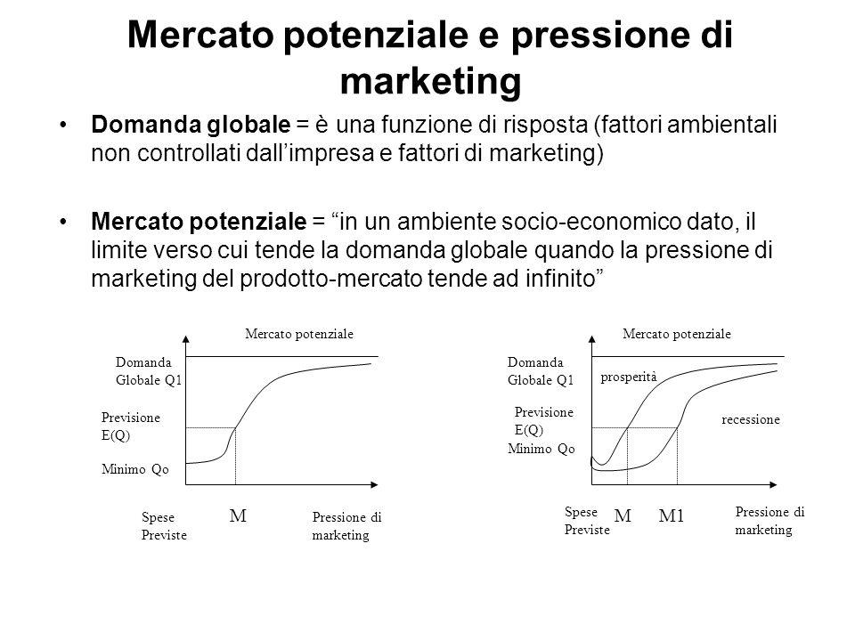 Mercato potenziale e pressione di marketing Domanda globale = è una funzione di risposta (fattori ambientali non controllati dall'impresa e fattori di