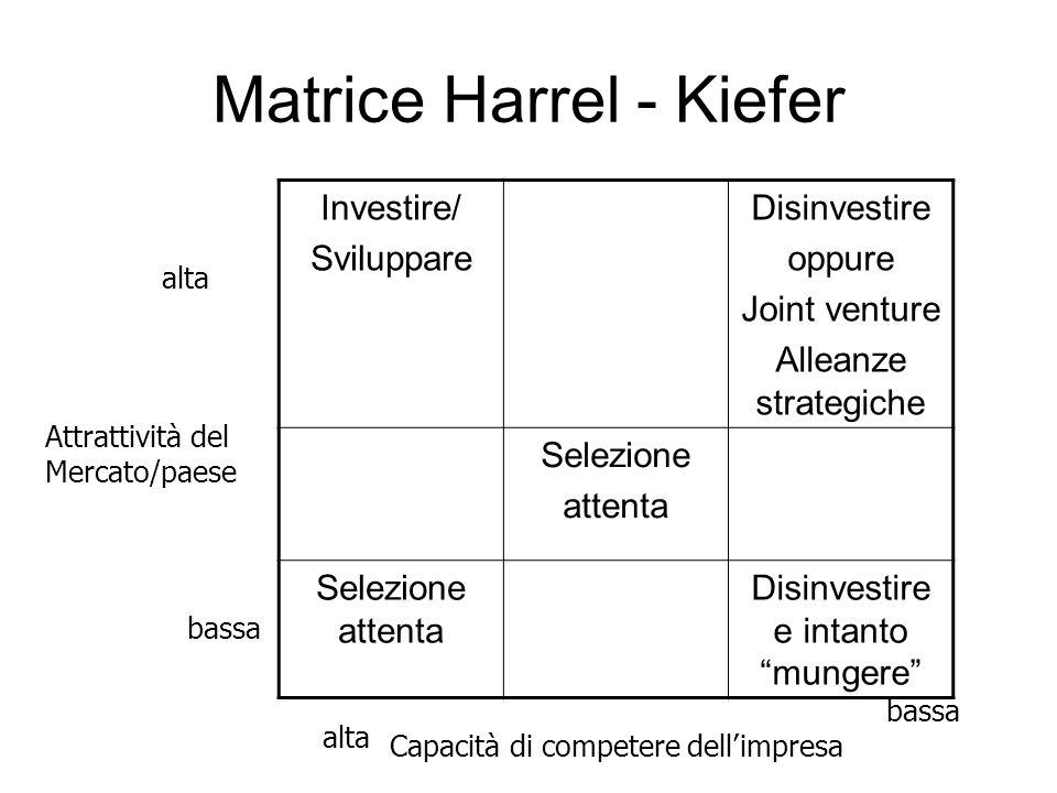Matrice Harrel - Kiefer Investire/ Sviluppare Disinvestire oppure Joint venture Alleanze strategiche Selezione attenta Selezione attenta Disinvestire