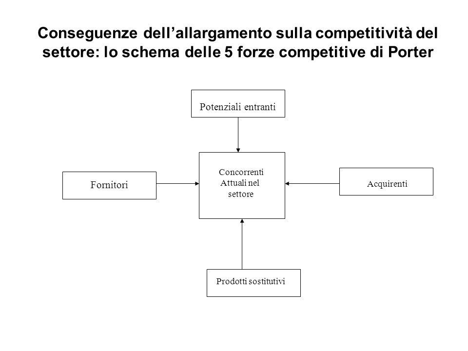 Concorrenti Attuali nel settore Potenziali entranti Acquirenti Fornitori Prodotti sostitutivi Conseguenze dell'allargamento sulla competitività del se