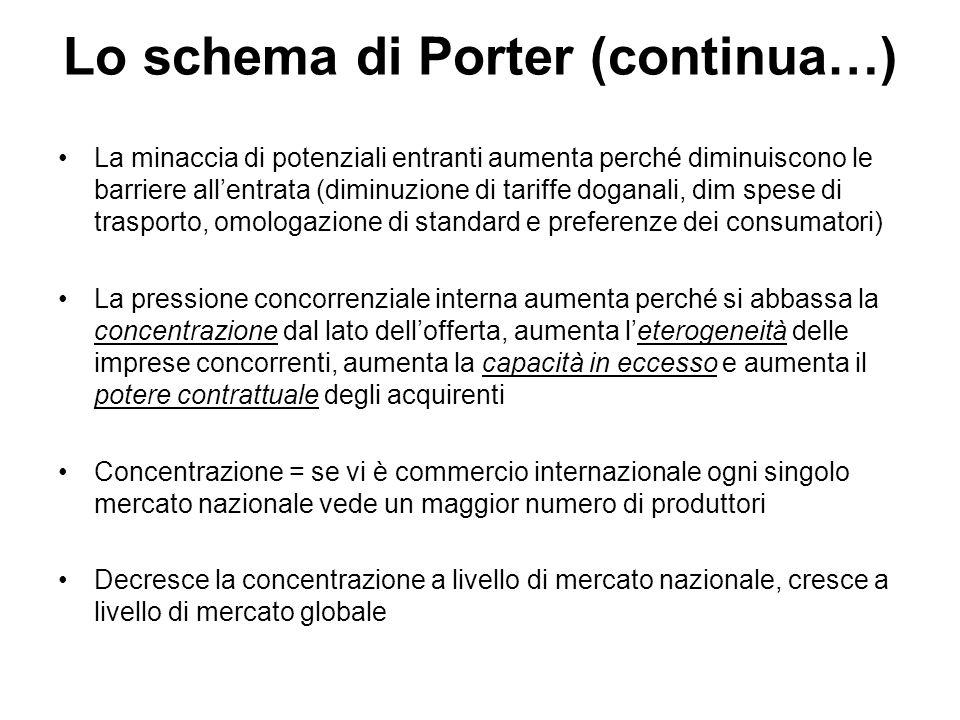 Lo schema di Porter (continua…) La minaccia di potenziali entranti aumenta perché diminuiscono le barriere all'entrata (diminuzione di tariffe doganal
