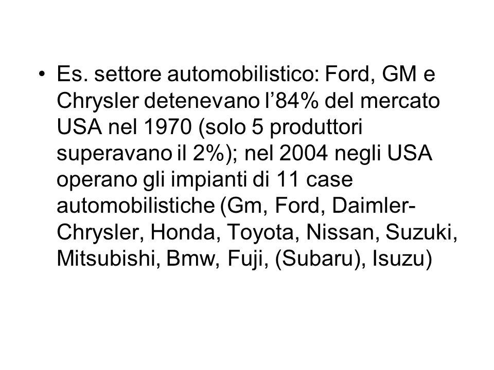 Es. settore automobilistico: Ford, GM e Chrysler detenevano l'84% del mercato USA nel 1970 (solo 5 produttori superavano il 2%); nel 2004 negli USA op