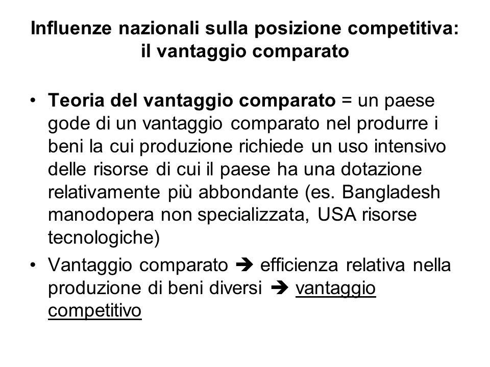 Influenze nazionali sulla posizione competitiva: il vantaggio comparato Teoria del vantaggio comparato = un paese gode di un vantaggio comparato nel p