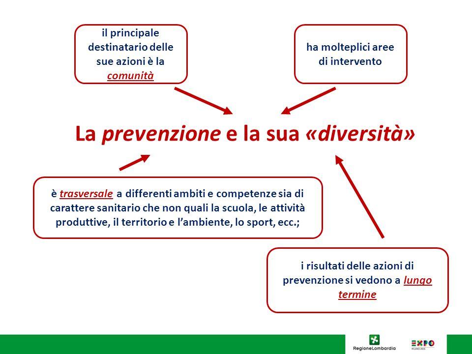 SALUTE I casi di sospetta malattia professionale emersi nel quadriennio 2009-2013 (INAIL) - Lombardia http://bancadaticsa.inail.it/bancadaticsa/bancastatistica.asp?cod=2