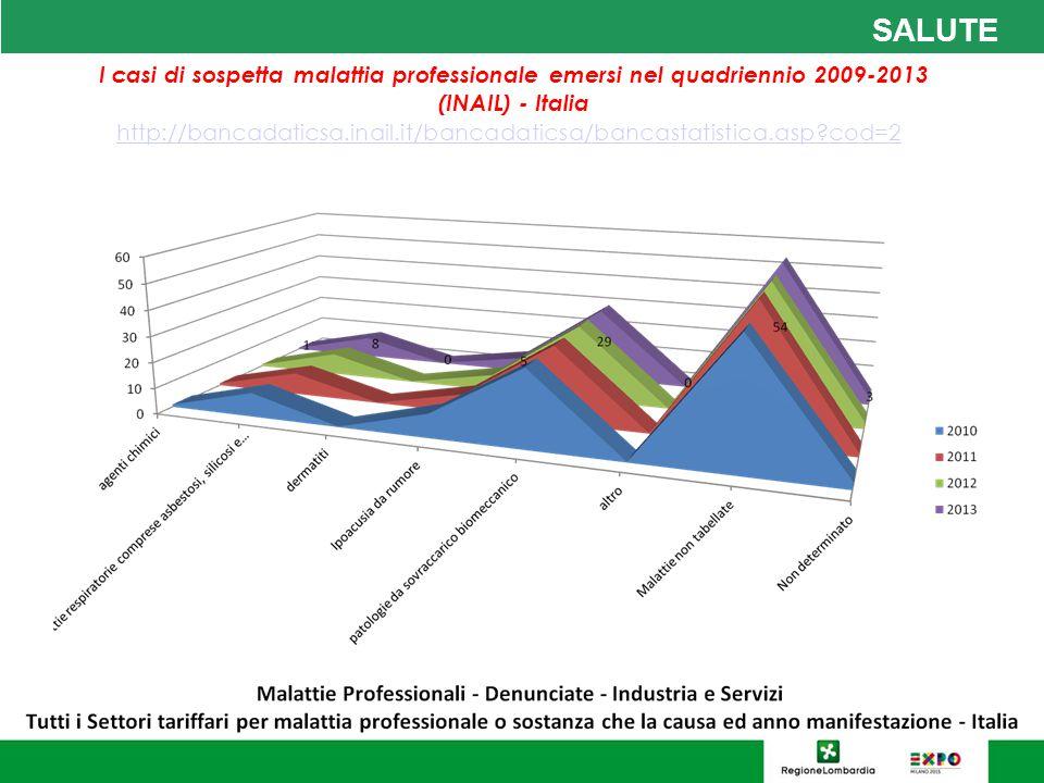 SALUTE I casi di sospetta malattia professionale emersi nel quadriennio 2009-2013 (INAIL) - Italia http://bancadaticsa.inail.it/bancadaticsa/bancastatistica.asp?cod=2