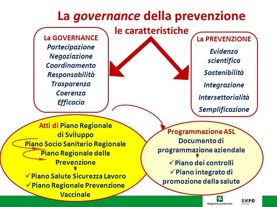 La governance della prevenzione le caratteristiche La GOVERNANCE Partecipazione Negoziazione Coordinamento Responsabilità Trasparenza Coerenza Efficacia La PREVENZIONE Evidenza scientifica Sostenibilità Integrazione Intersettorialità Semplificazione Atti di Piano Regionale di Sviluppo Piano Socio Sanitario Regionale Piano Regionale della Prevenzione Piano Salute Sicurezza Lavoro Piano Regionale Prevenzione Vaccinale Programmazione ASL Documento di programmazione aziendale Piano dei controlli Piano integrato di promozione della salute