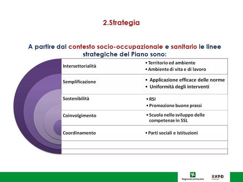 2.Strategia A partire dal contesto socio-occupazionale e sanitario le linee strategiche del Piano sono: