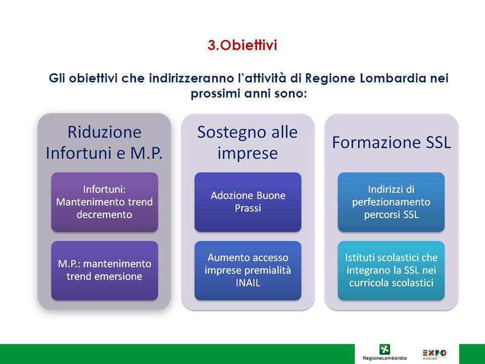 3.Obiettivi Gli obiettivi che indirizzeranno l'attività di Regione Lombardia nei prossimi anni sono:
