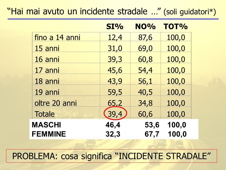 SI%NO%TOT% fino a 14 anni12,487,6100,0 15 anni31,069,0100,0 16 anni39,360,8100,0 17 anni45,654,4100,0 18 anni43,956,1100,0 19 anni59,540,5100,0 oltre