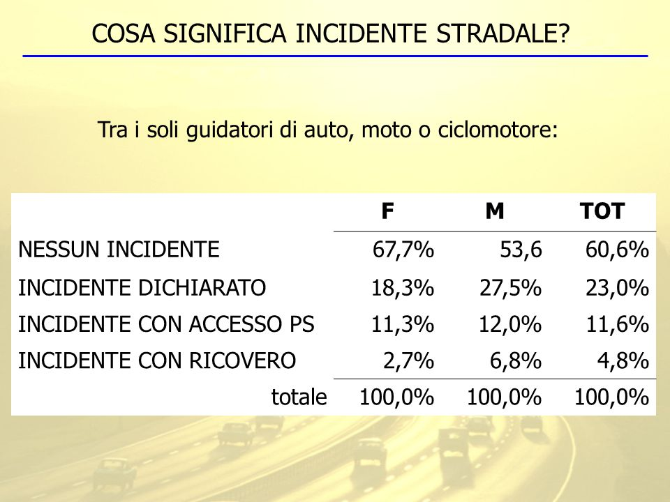 COSA SIGNIFICA INCIDENTE STRADALE? FMTOT NESSUN INCIDENTE67,7%53,660,6% INCIDENTE DICHIARATO18,3%27,5%23,0% INCIDENTE CON ACCESSO PS11,3%12,0%11,6% IN