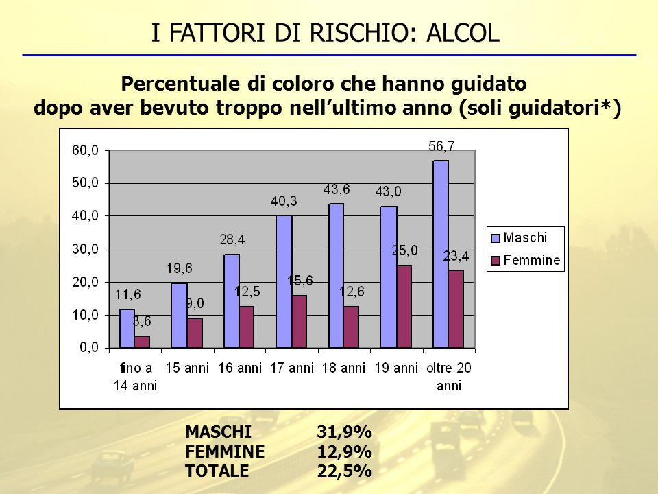 I FATTORI DI RISCHIO: ALCOL Percentuale di coloro che hanno guidato dopo aver bevuto troppo nell'ultimo anno (soli guidatori*) MASCHI31,9% FEMMINE12,9% TOTALE22,5%