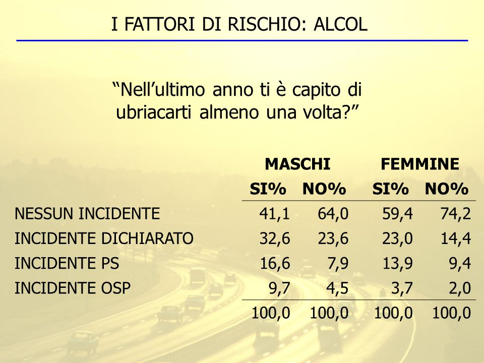 I FATTORI DI RISCHIO: ALCOL MASCHIFEMMINE SI%NO%SI%NO% NESSUN INCIDENTE41,164,059,474,2 INCIDENTE DICHIARATO32,623,623,014,4 INCIDENTE PS16,67,913,99,