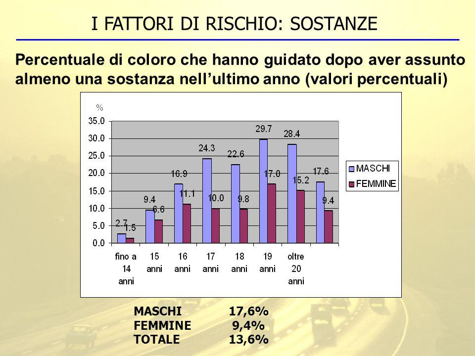 I FATTORI DI RISCHIO: SOSTANZE Percentuale di coloro che hanno guidato dopo aver assunto almeno una sostanza nell'ultimo anno (valori percentuali) MASCHI17,6% FEMMINE 9,4% TOTALE13,6%