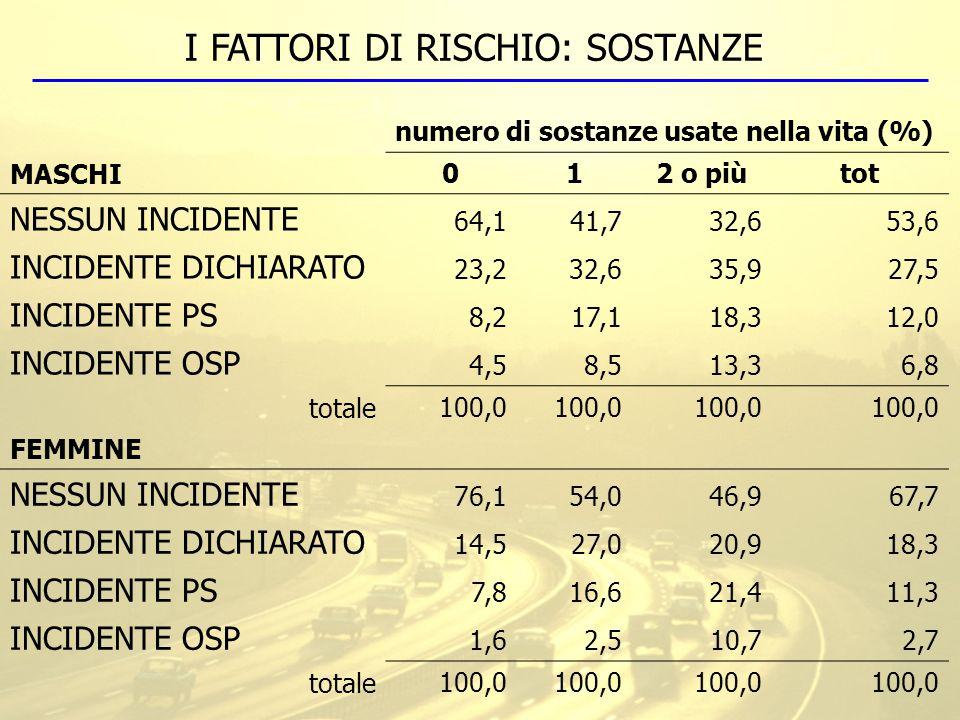 numero di sostanze usate nella vita (%) MASCHI012 o piùtot NESSUN INCIDENTE 64,141,732,653,6 INCIDENTE DICHIARATO 23,232,635,927,5 INCIDENTE PS 8,217,