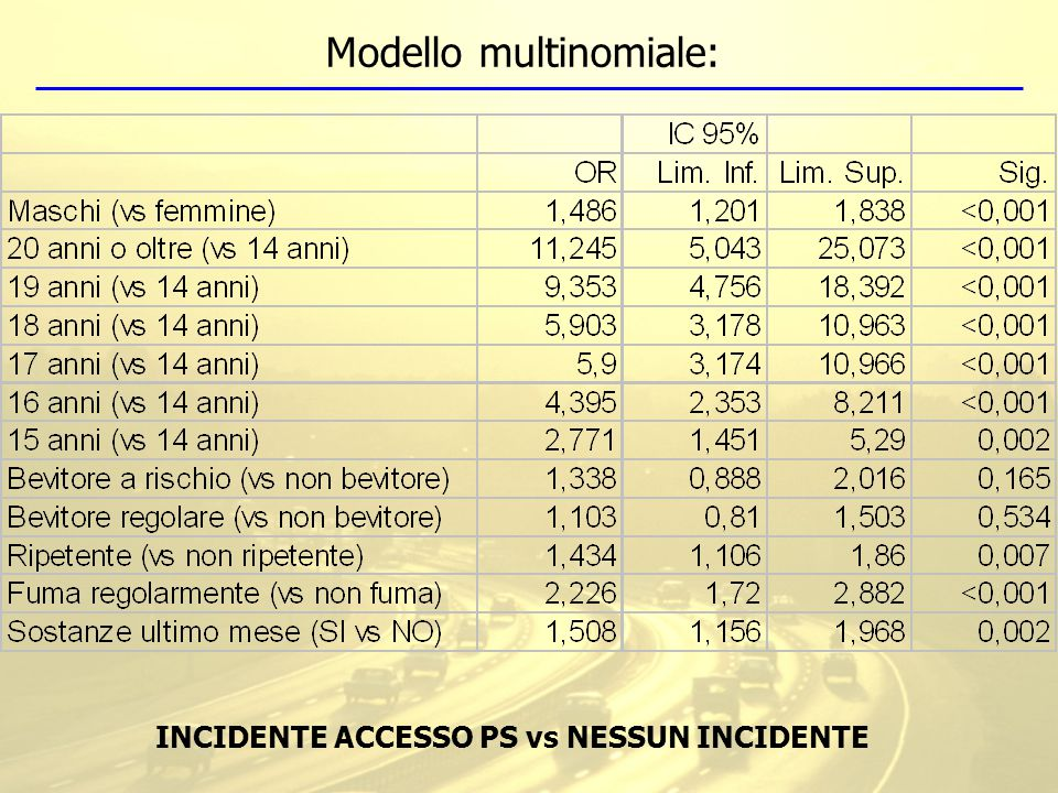 INCIDENTE ACCESSO PS vs NESSUN INCIDENTE Modello multinomiale: