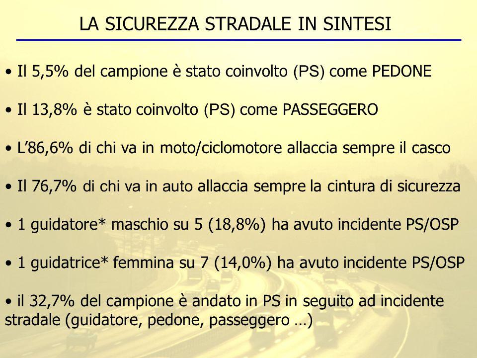 Il 5,5% del campione è stato coinvolto (PS) come PEDONE Il 13,8% è stato coinvolto (PS) come PASSEGGERO L'86,6% di chi va in moto/ciclomotore allaccia
