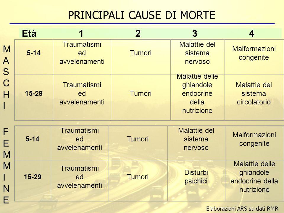 5-14 Traumatismi ed avvelenamenti Tumori Malattie del sistema nervoso Malformazioni congenite 15-29 Traumatismi ed avvelenamenti Tumori Disturbi psich