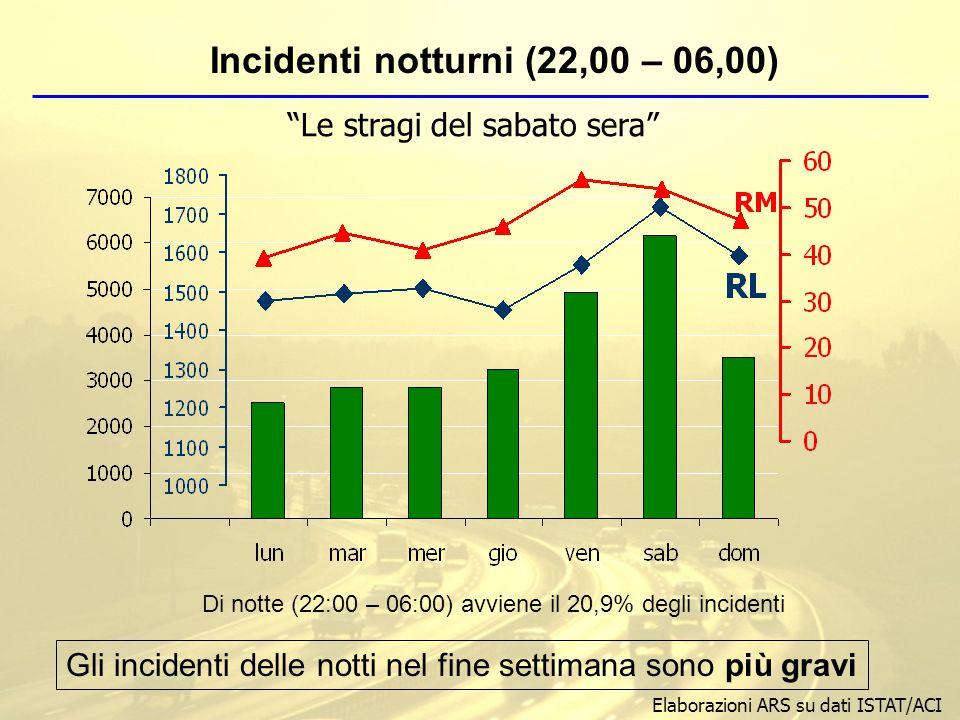 Di notte (22:00 – 06:00) avviene il 20,9% degli incidenti Incidenti notturni (22,00 – 06,00) Gli incidenti delle notti nel fine settimana sono più gravi Elaborazioni ARS su dati ISTAT/ACI Le stragi del sabato sera