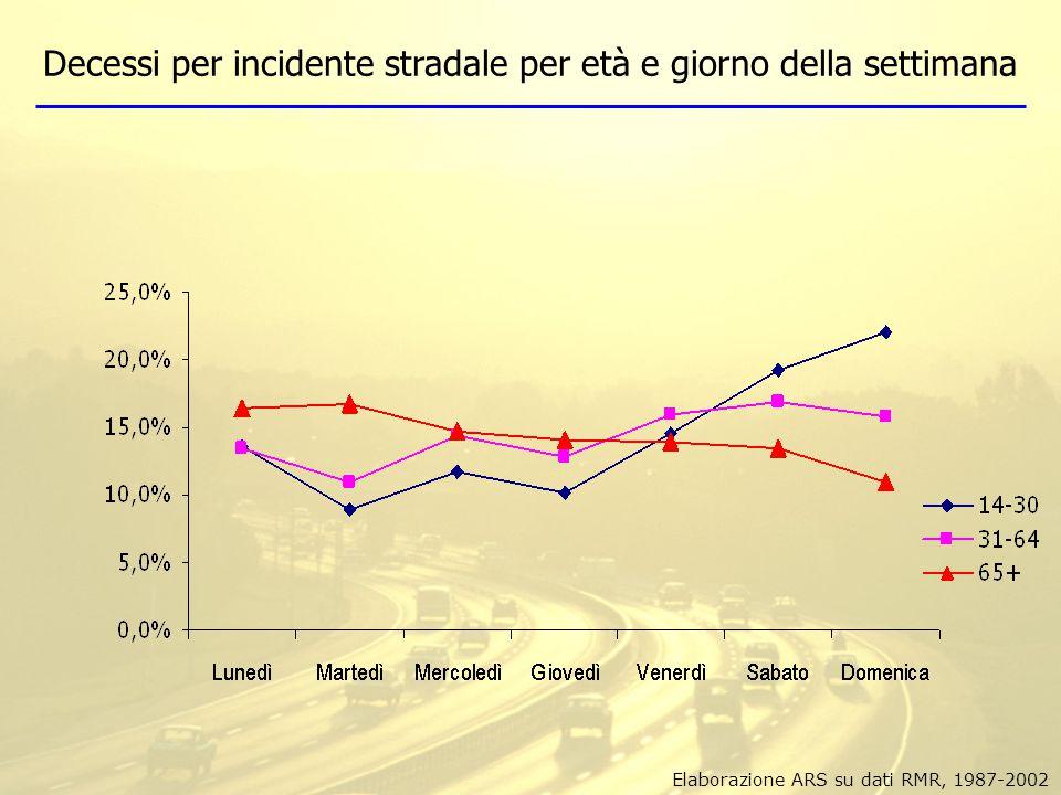 Tassi standardizzati di mortalità (x100,000 ab) per incidenti stradali, sesso e classi di età Elaborazione ARS su dati RMR, 1987-2002