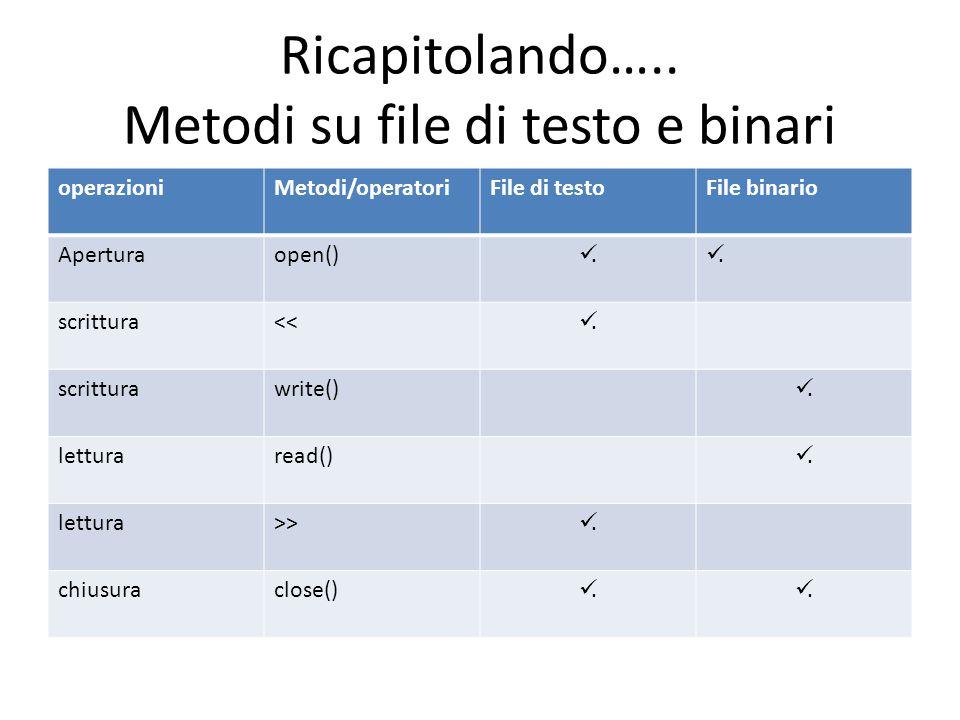 Ricapitolando….. Metodi su file di testo e binari operazioniMetodi/operatoriFile di testoFile binario Aperturaopen().. scrittura<<. scritturawrite().