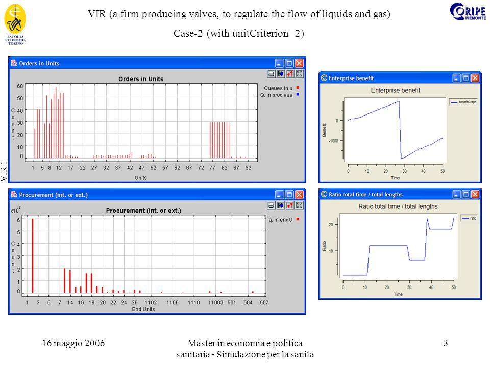 16 maggio 2006Master in economia e politica sanitaria - Simulazione per la sanità 3 VIR 1 VIR (a firm producing valves, to regulate the flow of liquids and gas) Case-2 (with unitCriterion=2)