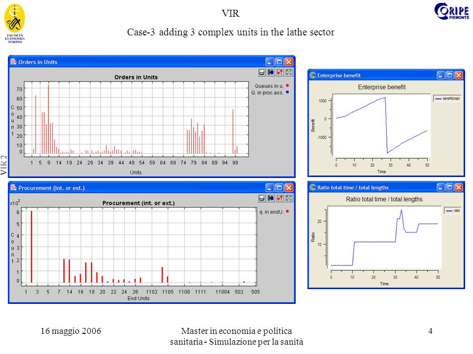 16 maggio 2006Master in economia e politica sanitaria - Simulazione per la sanità 4 VIR 2 VIR Case-3 adding 3 complex units in the lathe sector