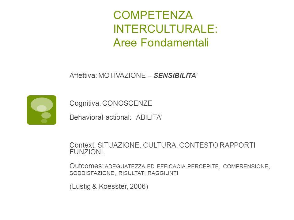 COMPETENZA INTERCULTURALE: Aree Fondamentali Affettiva: MOTIVAZIONE – SENSIBILITA' Cognitiva: CONOSCENZE Behavioral-actional: ABILITA' Context: SITUAZIONE, CULTURA, CONTESTO RAPPORTI FUNZIONI, Outcomes: ADEGUATEZZA ED EFFICACIA PERCEPITE, COMPRENSIONE, SODDISFAZIONE, RISULTATI RAGGIUNTI (Lustig & Koesster, 2006)