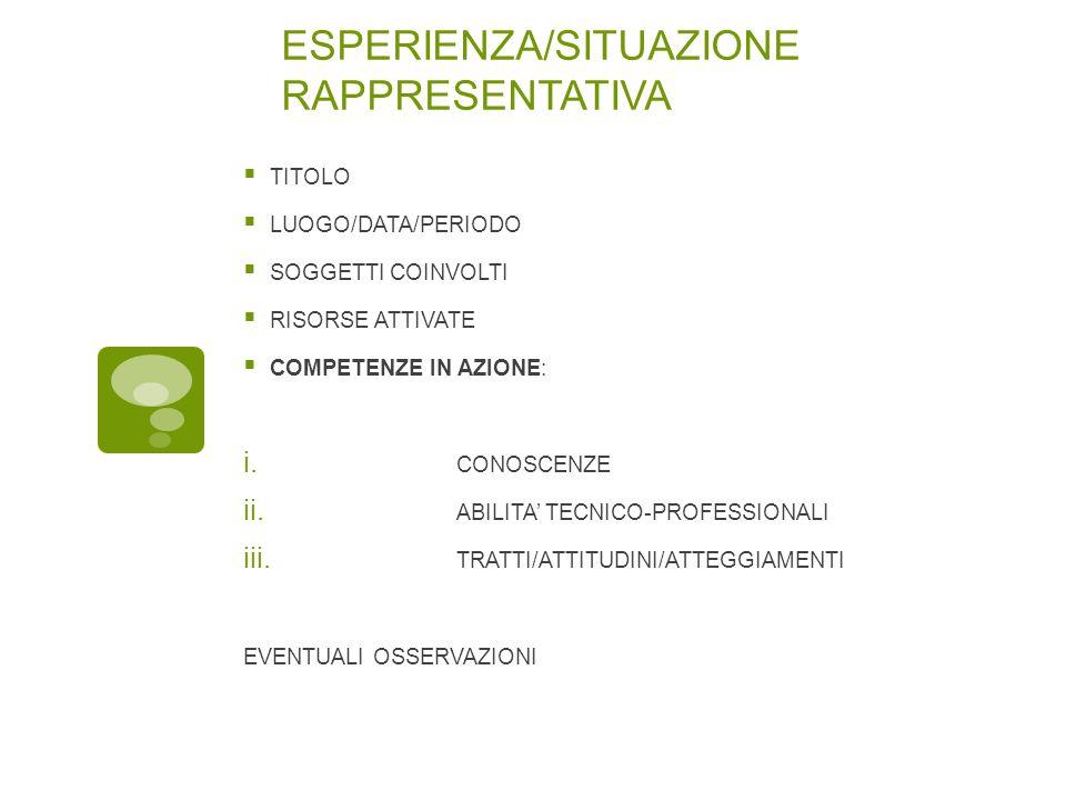ESPERIENZA/SITUAZIONE RAPPRESENTATIVA  TITOLO  LUOGO/DATA/PERIODO  SOGGETTI COINVOLTI  RISORSE ATTIVATE  COMPETENZE IN AZIONE: i.