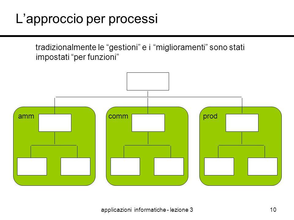 """applicazioni informatiche - lezione 39 Come ragionare per processi ? + Noi svolgiamo tutte le nostre attività """"per processi"""" + Nelle Aziende si lavora"""