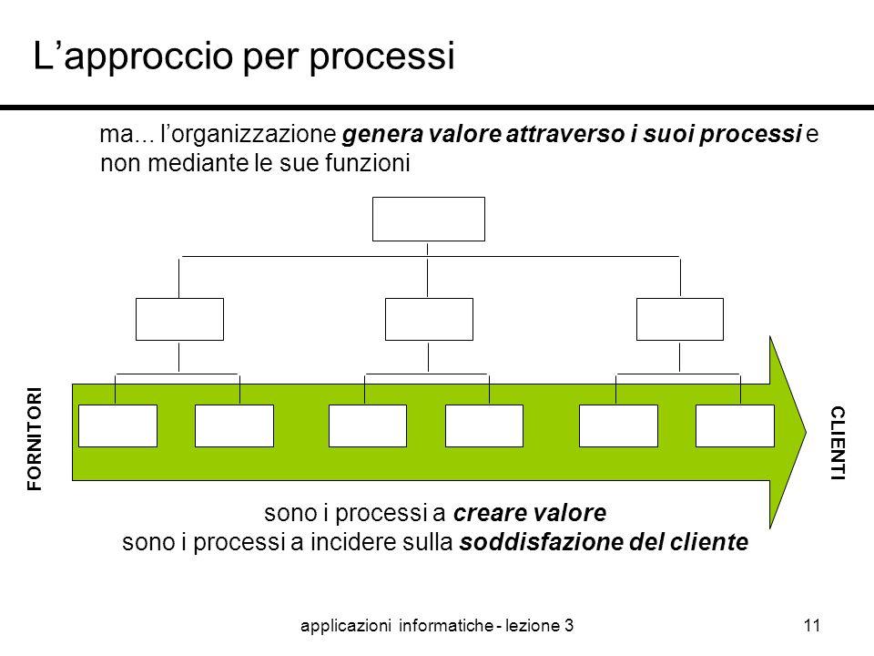 """applicazioni informatiche - lezione 310 L'approccio per processi tradizionalmente le """"gestioni"""" e i """"miglioramenti"""" sono stati impostati """"per funzioni"""