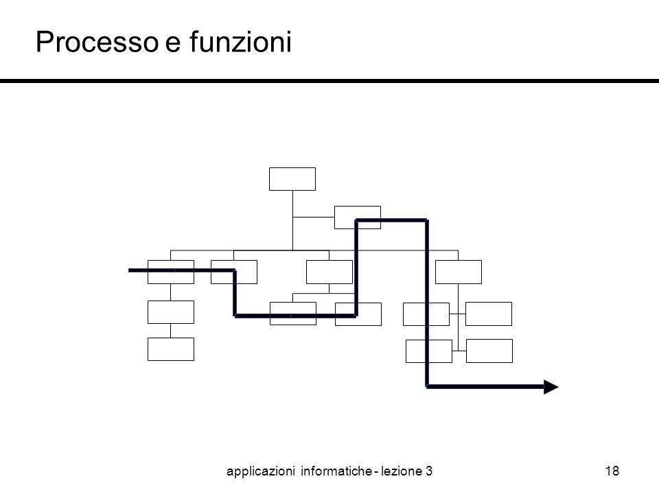 applicazioni informatiche - lezione 317 Rapporto fra funzioni e processi La funzione è composta da attività della stessa natura, mentre il processo è
