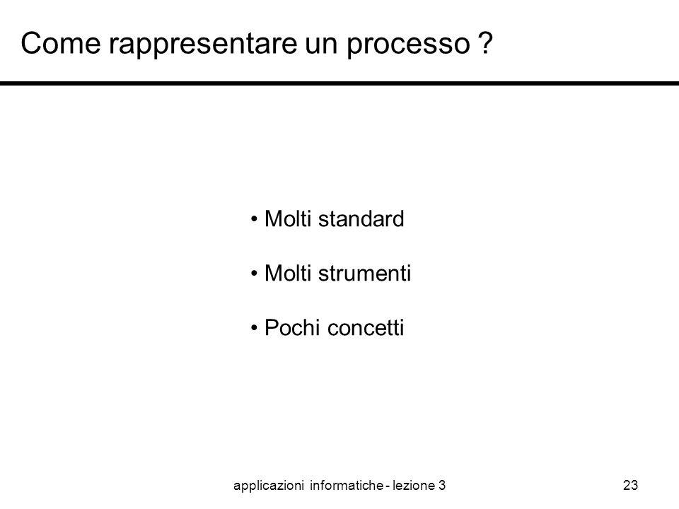 applicazioni informatiche - lezione 322 ISO 9000, per la gestione di un processo Il processo è ben definito ? 4.1 e 5.4.1 C'è una documentazione forma