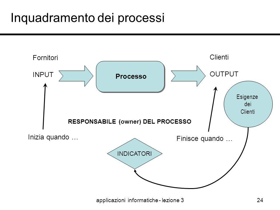 applicazioni informatiche - lezione 323 Come rappresentare un processo ? Molti standard Molti strumenti Pochi concetti