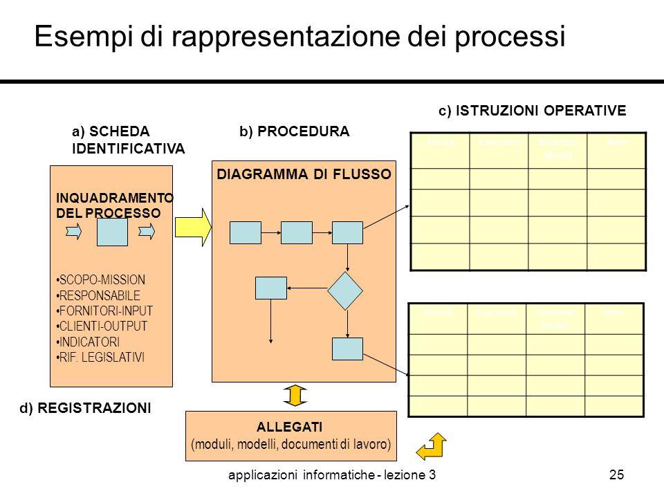 applicazioni informatiche - lezione 324 Inquadramento dei processi Fornitori INPUT Clienti OUTPUT Inizia quando … Finisce quando … RESPONSABILE (owner