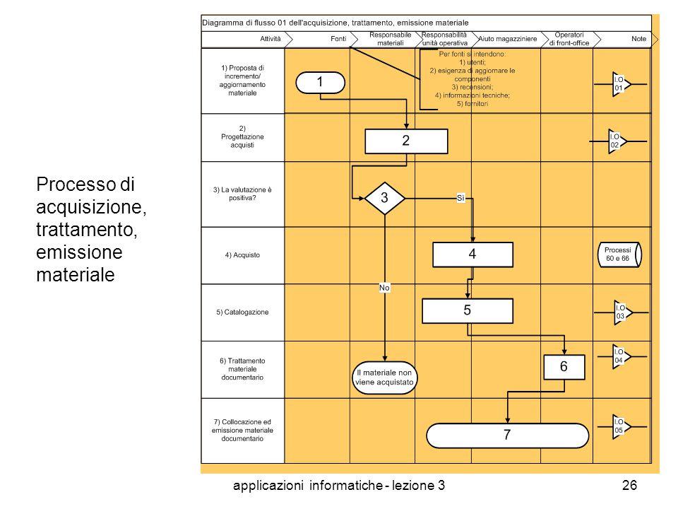 applicazioni informatiche - lezione 325 Esempi di rappresentazione dei processi INQUADRAMENTO DEL PROCESSO SCOPO-MISSION RESPONSABILE FORNITORI-INPUT