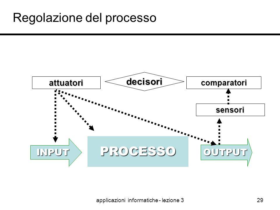 applicazioni informatiche - lezione 328 Come monitorare un processo ? Se non lo misuri non lo gestisci (P. Drucker)