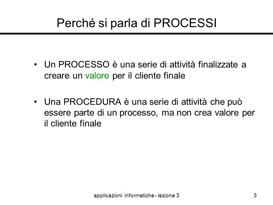 applicazioni informatiche - lezione 32 indice Perché si parla di processi Come ragionare per processi Come rappresentare i processi Come monitorare i
