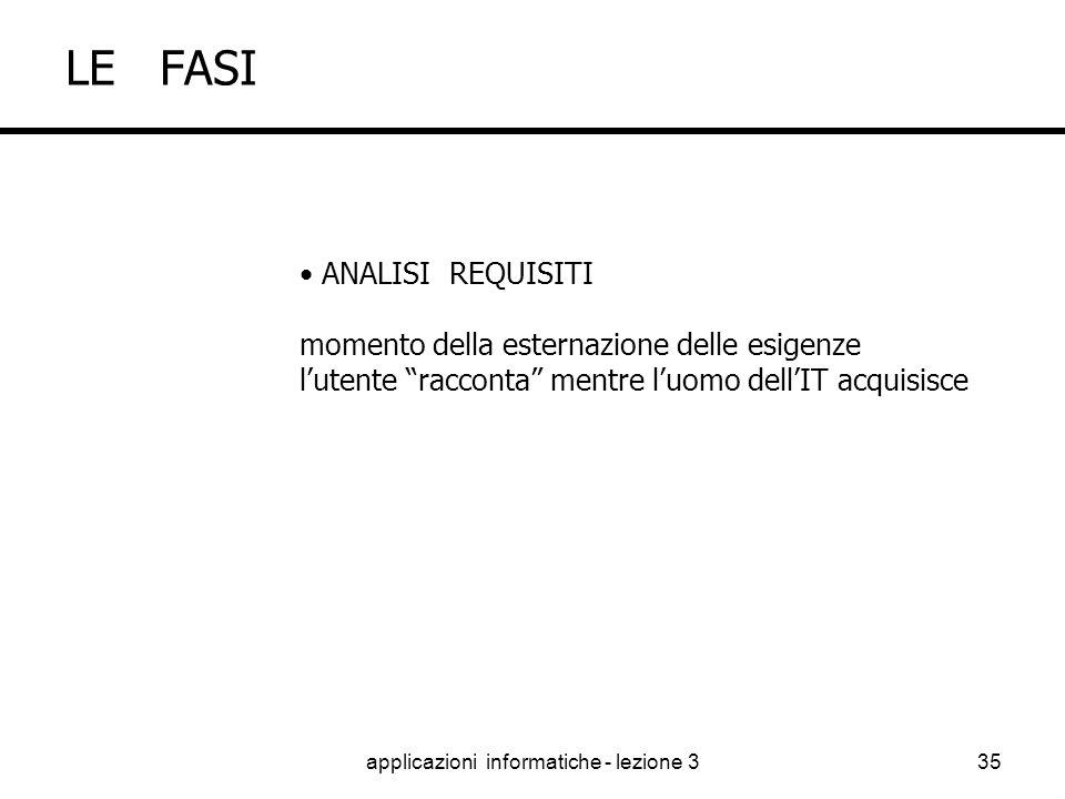 applicazioni informatiche - lezione 334 LE FASI ANALISI REQUISITI ANALISI FUNZIONALE ANALISI TECNICA PROGETTAZIONE REALIZZAZIONE TEST PRODUZIONE