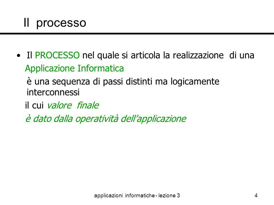 applicazioni informatiche - lezione 33 Perché si parla di PROCESSI Un PROCESSO è una serie di attività finalizzate a creare un valore per il cliente f