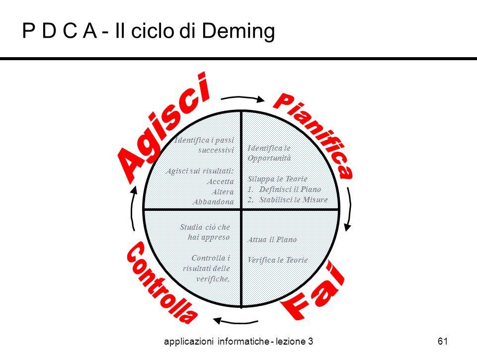 applicazioni informatiche - lezione 360 Ciclo di Deming ACT – MANTENERE O MIGLIORARE: 1.Obiettivo raggiunto: standardizzare, consolidare e addestrare