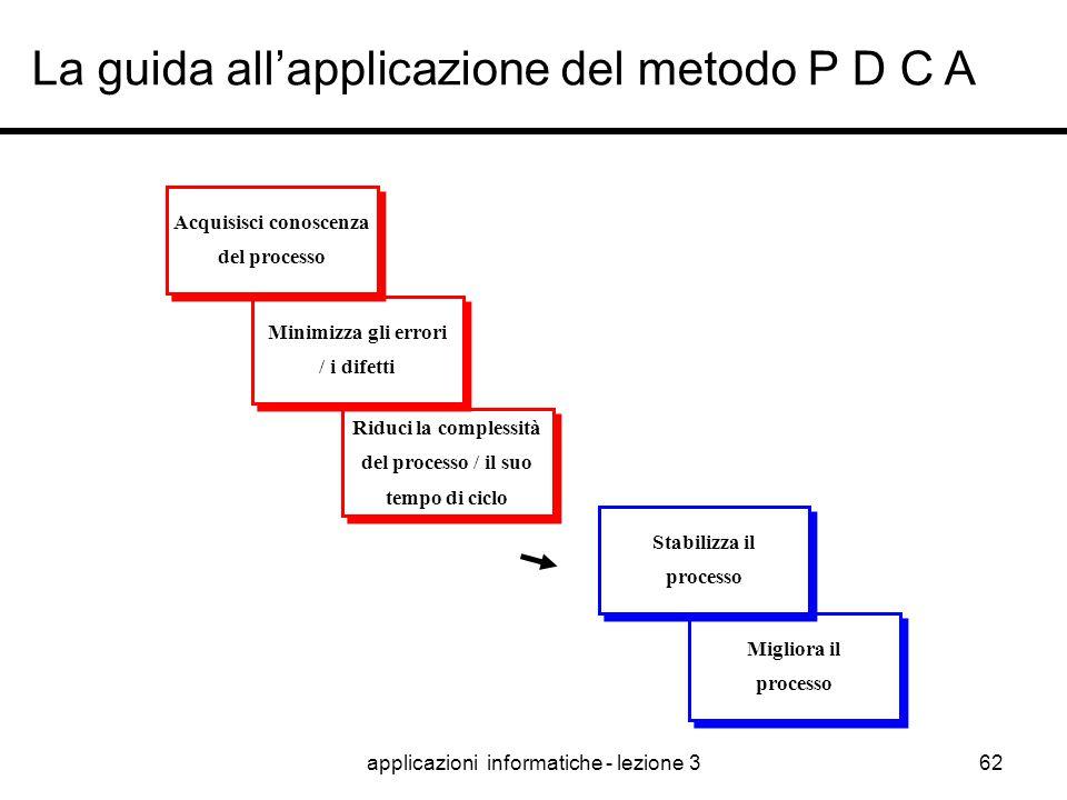applicazioni informatiche - lezione 361 P D C A - Il ciclo di Deming Identifica le Opportunità Siluppa le Teorie 1.Definisci il Piano 2.Stabilisci le