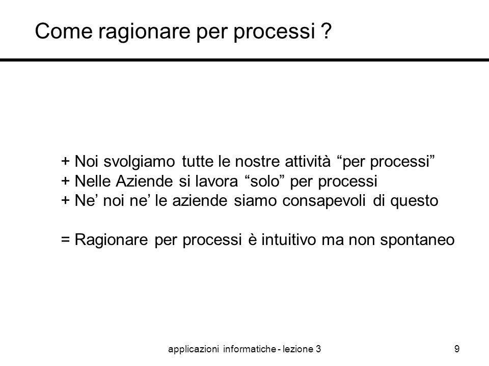 applicazioni informatiche - lezione 38 Come ragionare per processi ? Come rappresentare i processi ? Come monitorare i processi ? I processi