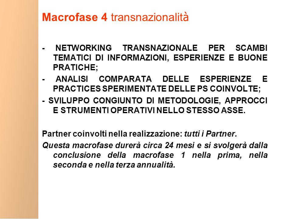 Macrofase 4 transnazionalit à - NETWORKING TRANSNAZIONALE PER SCAMBI TEMATICI DI INFORMAZIONI, ESPERIENZE E BUONE PRATICHE; - ANALISI COMPARATA DELLE ESPERIENZE E PRACTICES SPERIMENTATE DELLE PS COINVOLTE; - SVILUPPO CONGIUNTO DI METODOLOGIE, APPROCCI E STRUMENTI OPERATIVI NELLO STESSO ASSE.
