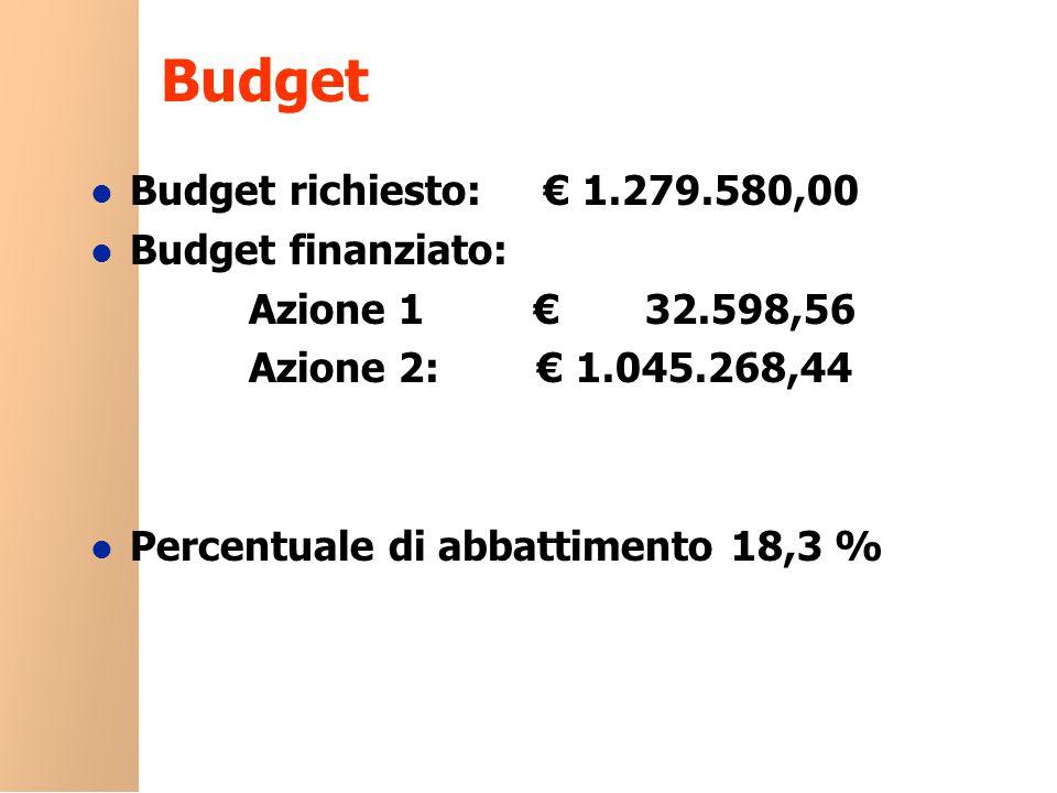 Budget l Budget richiesto: € 1.279.580,00 l Budget finanziato: Azione 1 € 32.598,56 Azione 2: € 1.045.268,44 l Percentuale di abbattimento 18,3 %