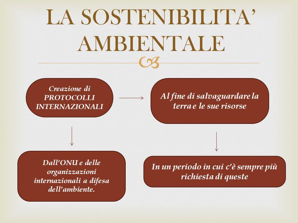 Loghi della sostenibilità ambientale