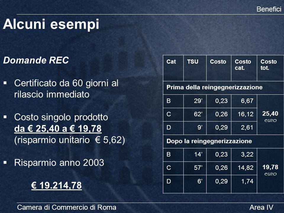 Camera di Commercio di RomaArea IV Alcuni esempi Benefici Domande REC  Certificato da 60 giorni al rilascio immediato  Costo singolo prodotto da € 2