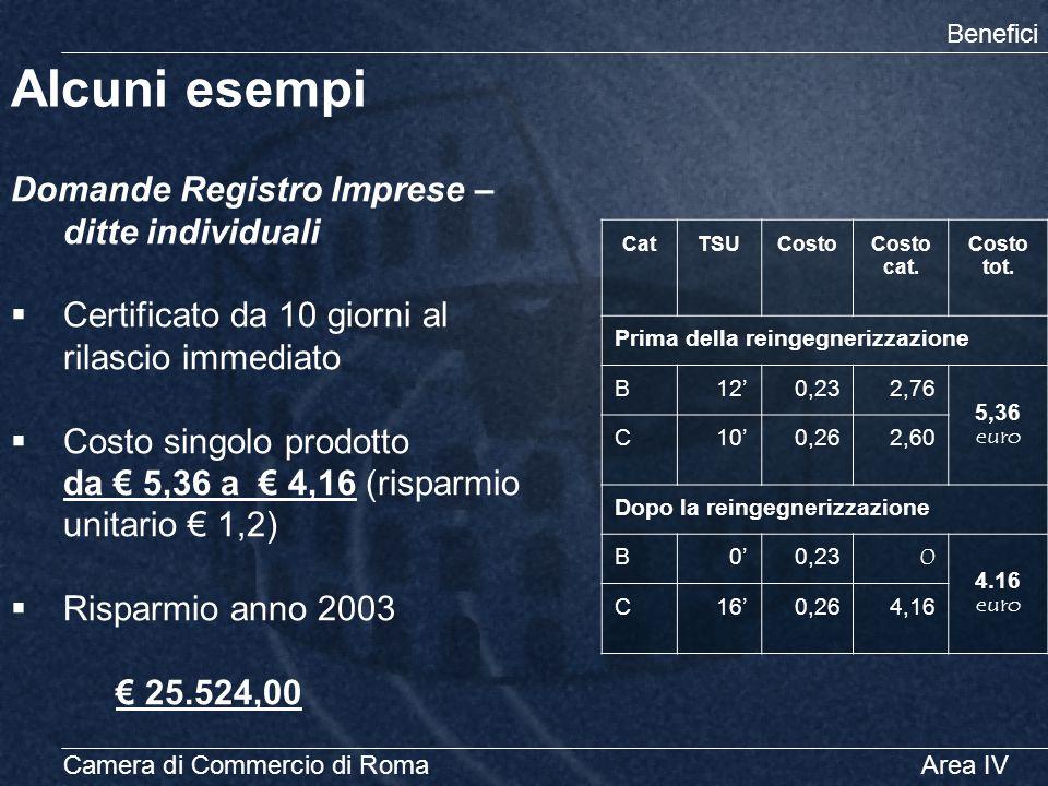 Camera di Commercio di RomaArea IV Alcuni esempi Benefici CatTSUCostoCosto cat. Costo tot. Prima della reingegnerizzazione B12' 0,232,76 5,36 euro C10