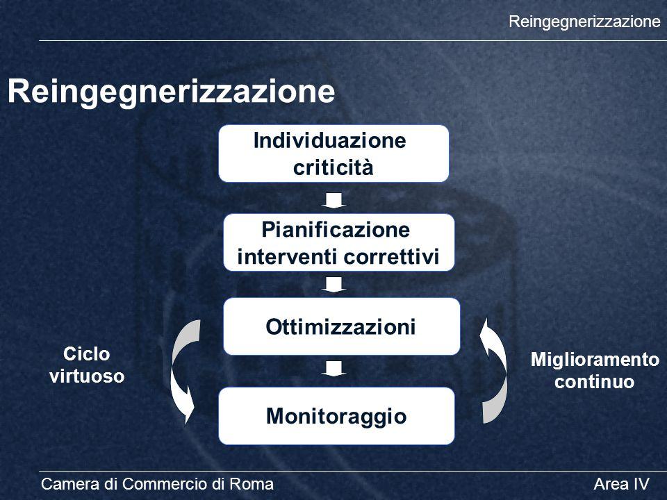 Reingegnerizzazione Camera di Commercio di RomaArea IV Reingegnerizzazione Individuazione criticità Pianificazione interventi correttivi Ottimizzazion