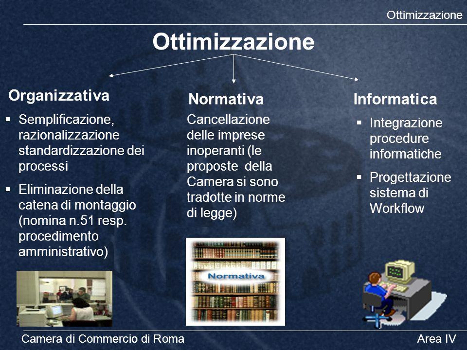 Ottimizzazione Camera di Commercio di RomaArea IV Ottimizzazione Organizzativa InformaticaNormativa  Semplificazione, razionalizzazione standardizzaz