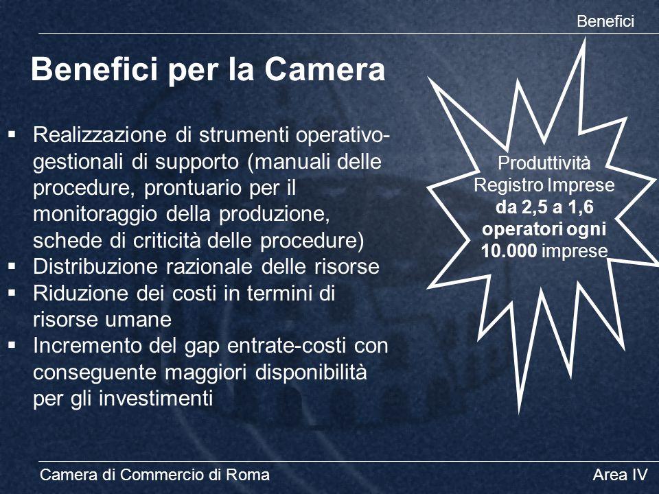 Camera di Commercio di RomaArea IV Benefici per la Camera Benefici  Realizzazione di strumenti operativo- gestionali di supporto (manuali delle proce