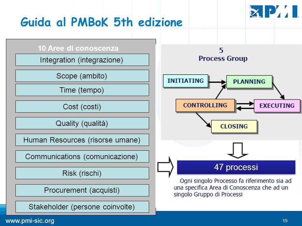 15 www.pmi-sic.org Guida al PMBoK 5th edizione Integration (integrazione) Scope (ambito) Time (tempo) Cost (costi) Quality (qualità) Human Resources (